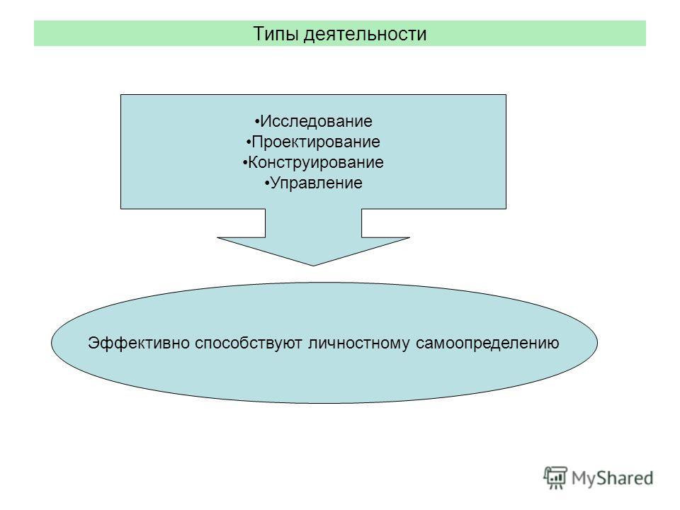 Типы деятельности Исследование Проектирование Конструирование Управление Эффективно способствуют личностному самоопределению