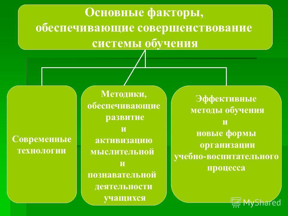 Основные факторы, обеспечивающие совершенствование системы обучения Современные технологии Методики, обеспечивающие развитие и активизацию мыслительной и познавательной деятельности учащихся Эффективные методы обучения и новые формы организации учебн