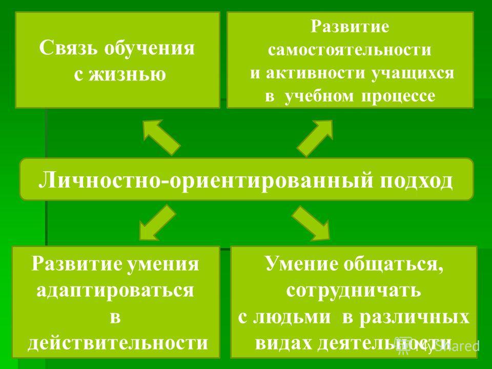 Личностно-ориентированный подход Связь обучения с жизнью Развитие самостоятельности и активности учащихся в учебном процессе Развитие умения адаптироваться в действительности Умение общаться, сотрудничать с людьми в различных видах деятельности