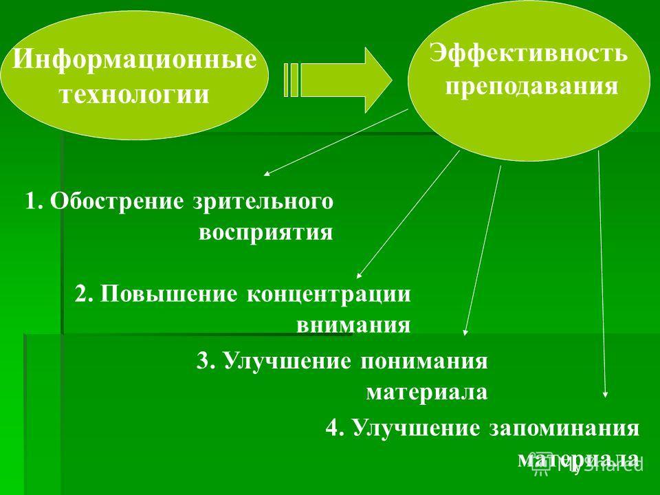 Информационные технологии Эффективность преподавания 1. Обострение зрительного восприятия 2. Повышение концентрации внимания 3. Улучшение понимания материала 4. Улучшение запоминания материала