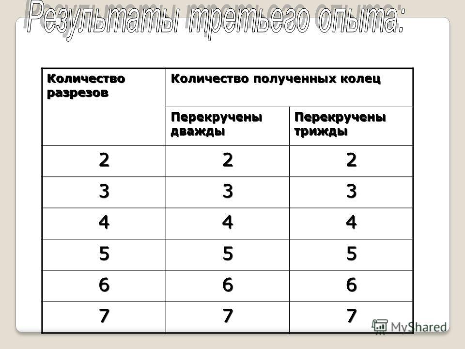 Количество разрезов Количество полученных колец Перекручены дважды Перекручены трижды 222 333 444 555 666 777