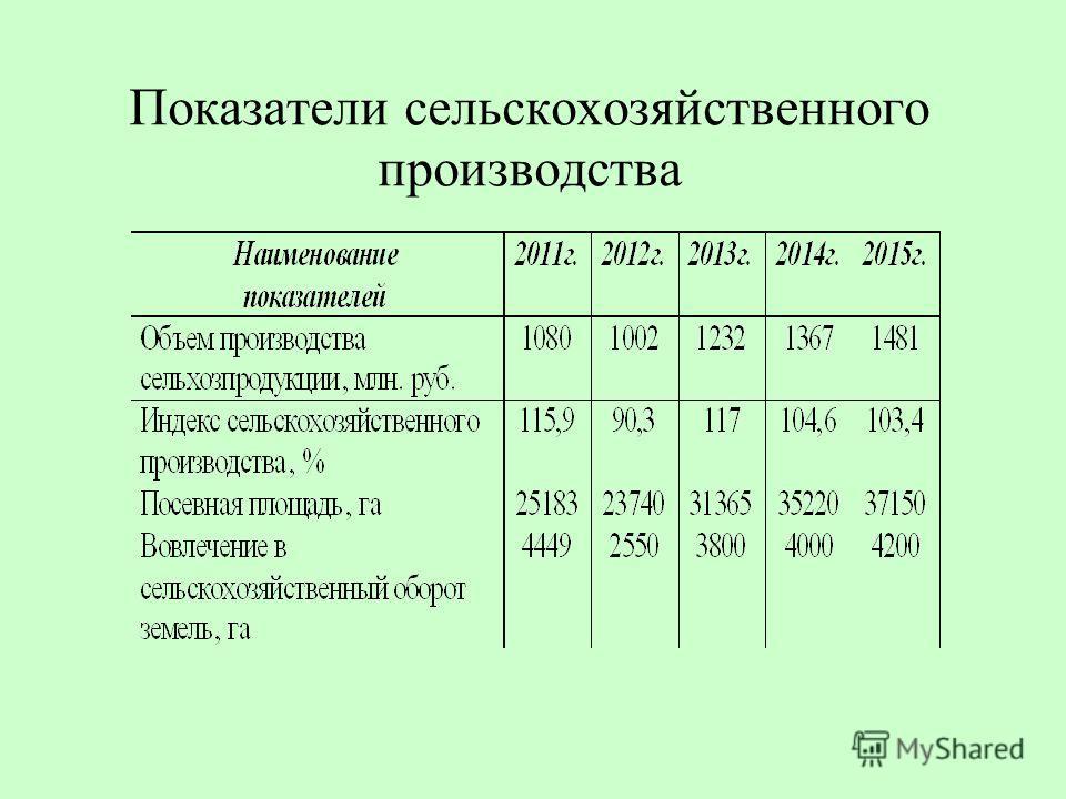 Показатели сельскохозяйственного производства