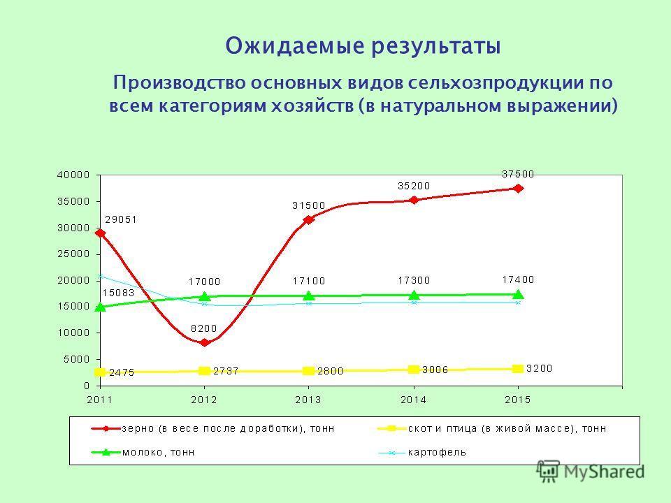 Ожидаемые результаты Производство основных видов сельхозпродукции по всем категориям хозяйств (в натуральном выражении)