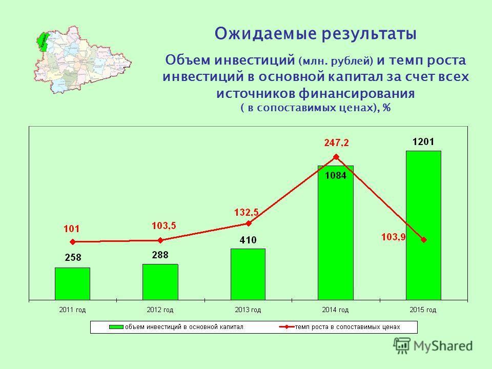 Ожидаемые результаты Объем инвестиций (млн. рублей) и темп роста инвестиций в основной капитал за счет всех источников финансирования ( в сопоставимых ценах), %