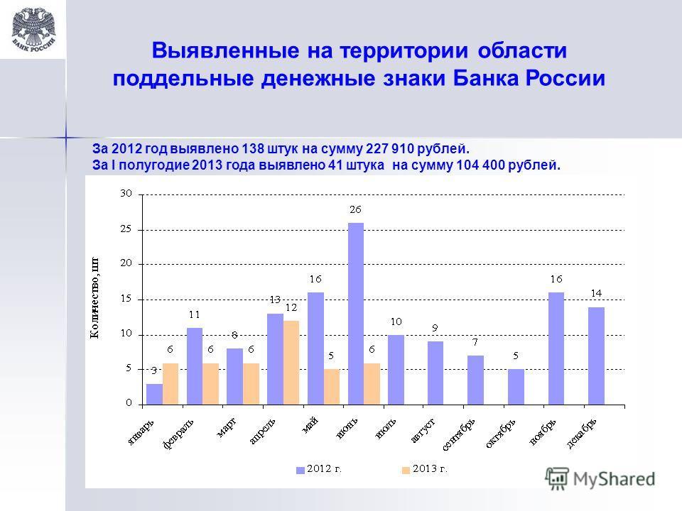 Выявленные на территории области поддельные денежные знаки Банка России За 2012 год выявлено 138 штук на сумму 227 910 рублей. За I полугодие 2013 года выявлено 41 штука на сумму 104 400 рублей.