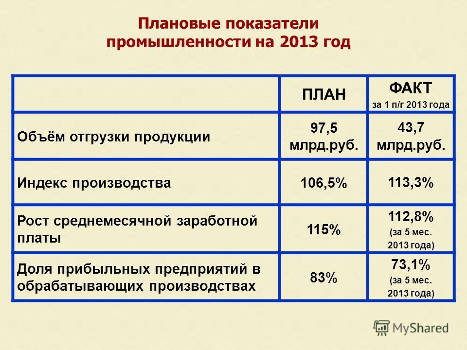 Плановые показатели промышленности на 2013 год ПЛАН ФАКТ за 1 п/г 2013 года Объём отгрузки продукции 97,5 млрд.руб. 43,7 млрд.руб. Индекс производства106,5%113,3% Рост среднемесячной заработной платы 115% 112,8% (за 5 мес. 2013 года) Доля прибыльных