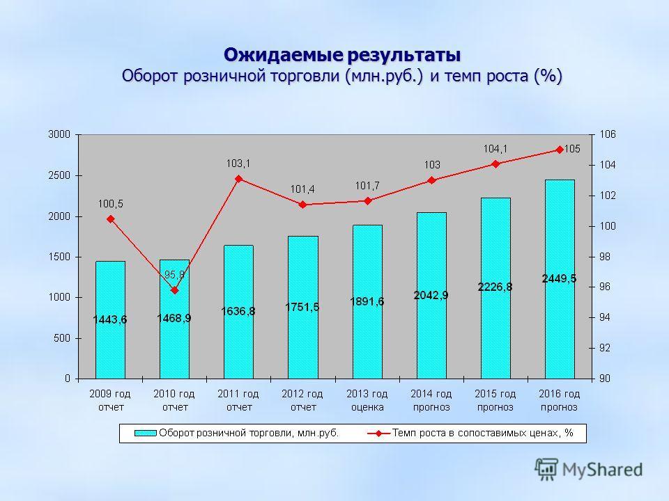 Ожидаемые результаты Оборот розничной торговли (млн.руб.) и темп роста (%)