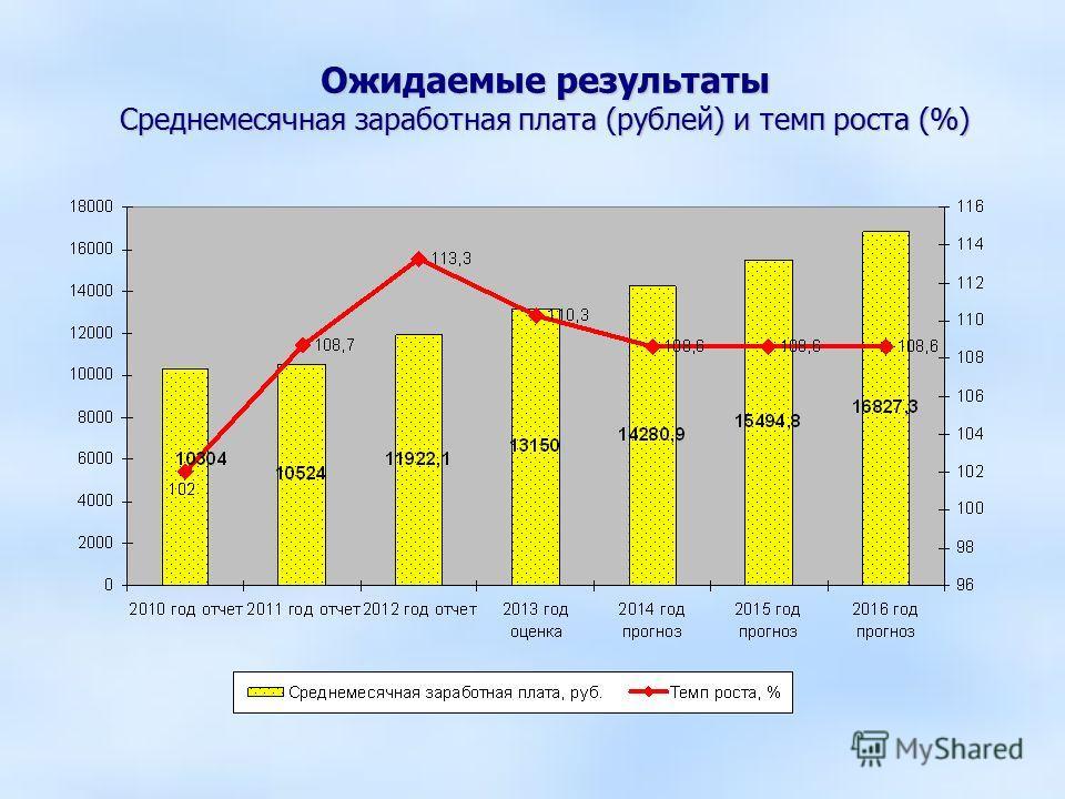 Ожидаемые результаты Среднемесячная заработная плата (рублей) и темп роста (%)