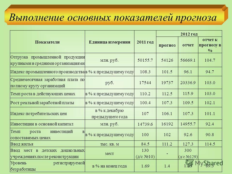 Выполнение основных показателей прогноза ПоказателиЕдиница измерения 2011 год 2012 год прогноз отчет отчет к прогнозу в % Отгрузка промышленной продукции крупными и средними организациями млн. руб. 50155.7 54126 56669.1104.7 Индекс промышленного прои