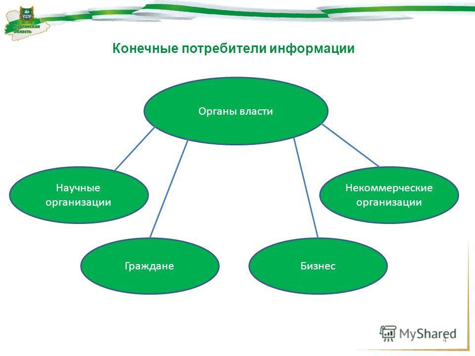 4 Органы власти Некоммерческие организации Конечные потребители информации ГражданеБизнес Научные организации