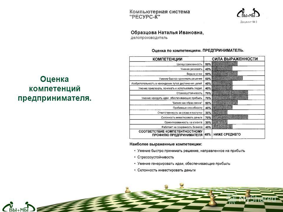 Оценка компетенций предпринимателя. Образцова Наталья Ивановна, делопроизводитель