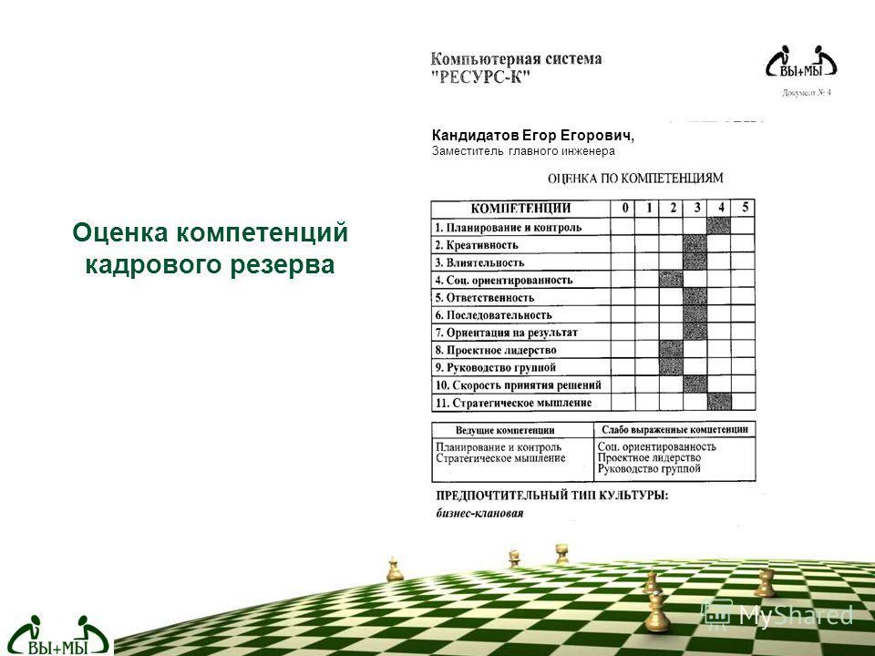 Оценка компетенций кадрового резерва Кандидатов Егор Егорович, Заместитель главного инженера
