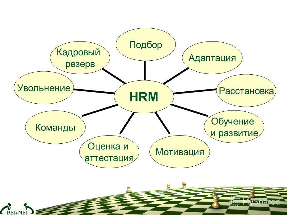 HRM ПодборАдаптацияРасстановка Обучение и развитие Мотивация Оценка и аттестация КомандыУвольнение Кадровый резерв
