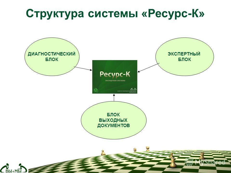 Структура системы «Ресурс-К» ДИАГНОСТИЧЕСКИЙ БЛОК ВЫХОДНЫХ ДОКУМЕНТОВ ЭКСПЕРТНЫЙ БЛОК