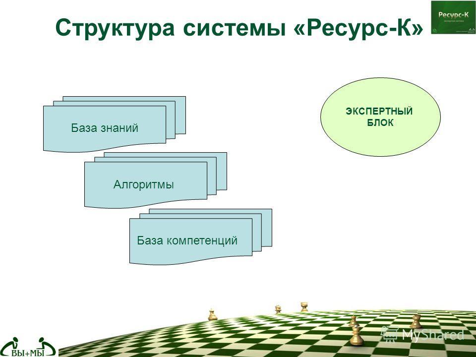 ЭКСПЕРТНЫЙ БЛОК База знаний База компетенций Алгоритмы Структура системы «Ресурс-К»