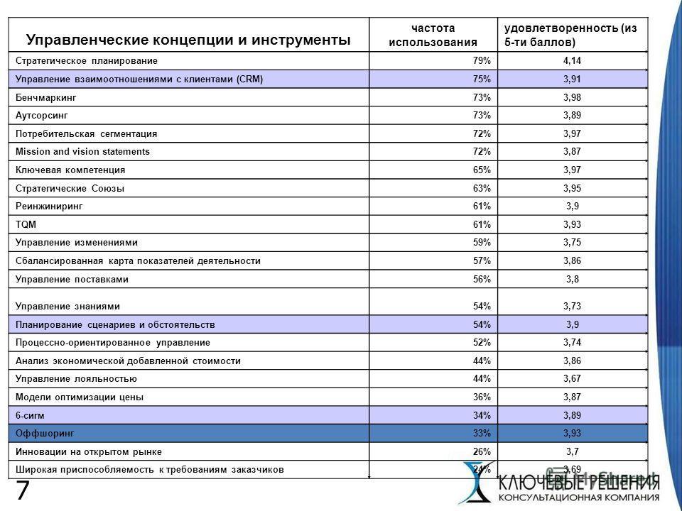 7 Управленческие концепции и инструменты частота использования удовлетворенность (из 5-ти баллов) Стратегическое планирование79%4,14 Управление взаимоотношениями с клиентами (CRM)75%3,91 Бенчмаркинг73%3,98 Аутсорсинг73%3,89 Потребительская сегментаци
