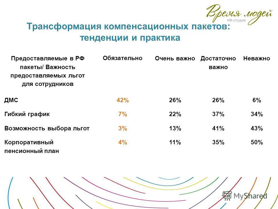 Трансформация компенсационных пакетов: тенденции и практика Предоставляемые в РФ пакеты/ Важность предоставляемых льгот для сотрудников Обязательно Очень важно Достаточно важно Неважно ДМС42%26% 6% Гибкий график7%22%37%34% Возможность выбора льгот3%1