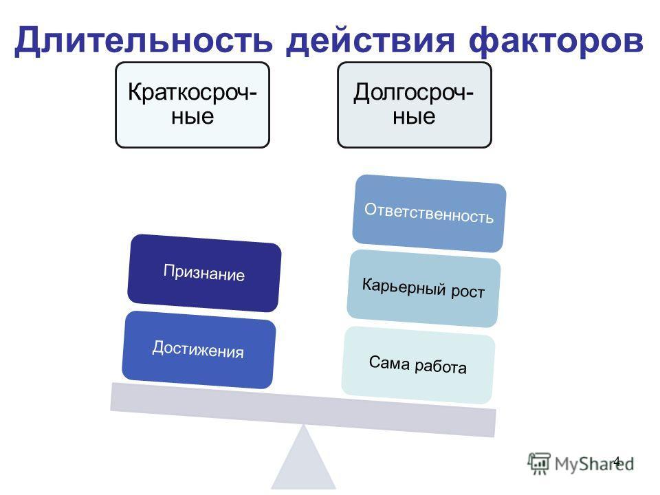 Длительность действия факторов Краткосроч- ные Долгосроч- ные Сама работаКарьерный ростОтветственностьДостиженияПризнание 4