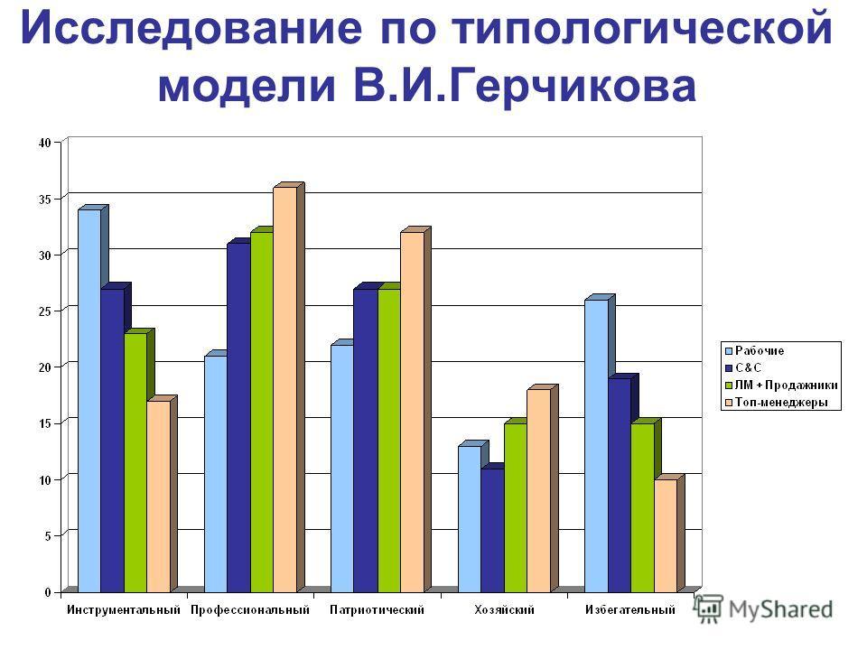 Исследование по типологической модели В.И.Герчикова