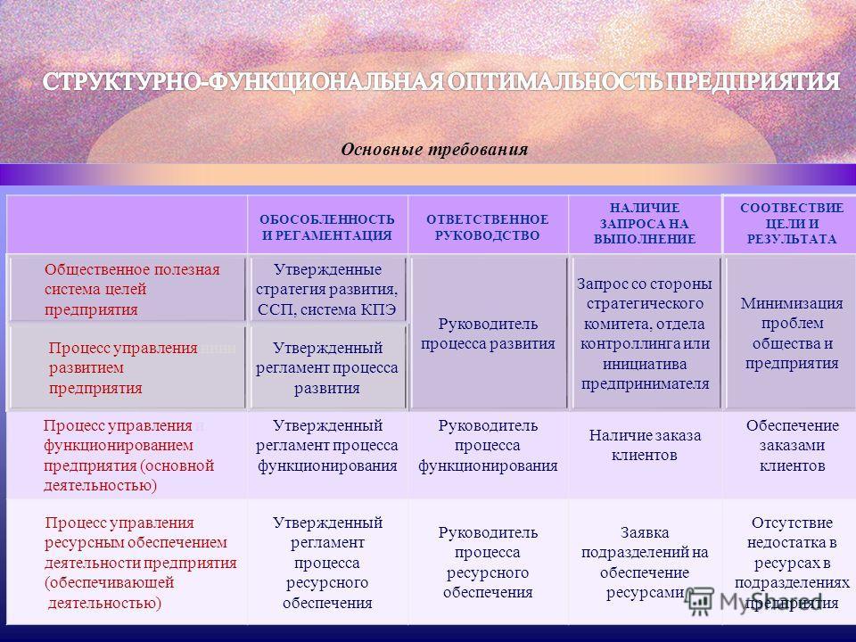 Основные требования ОБОСОБЛЕННОСТЬ И РЕГАМЕНТАЦИЯ ОТВЕТСТВЕННОЕ РУКОВОДСТВО НАЛИЧИЕ ЗАПРОСА НА ВЫПОЛНЕНИЕ СООТВЕСТВИЕ ЦЕЛИ И РЕЗУЛЬТАТА Общественное полезная система целей предприятия Утвержденные стратегия развития, ССП, система КПЭ Руководитель про