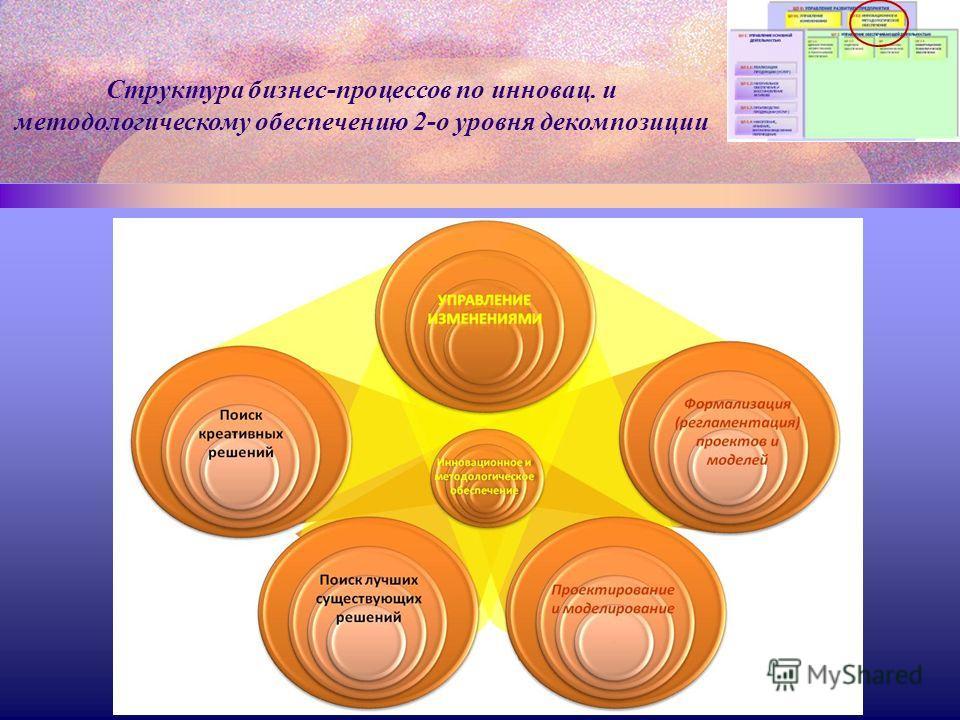 Структура бизнес-процессов по инновац. и методологическому обеспечению 2-о уровня декомпозиции