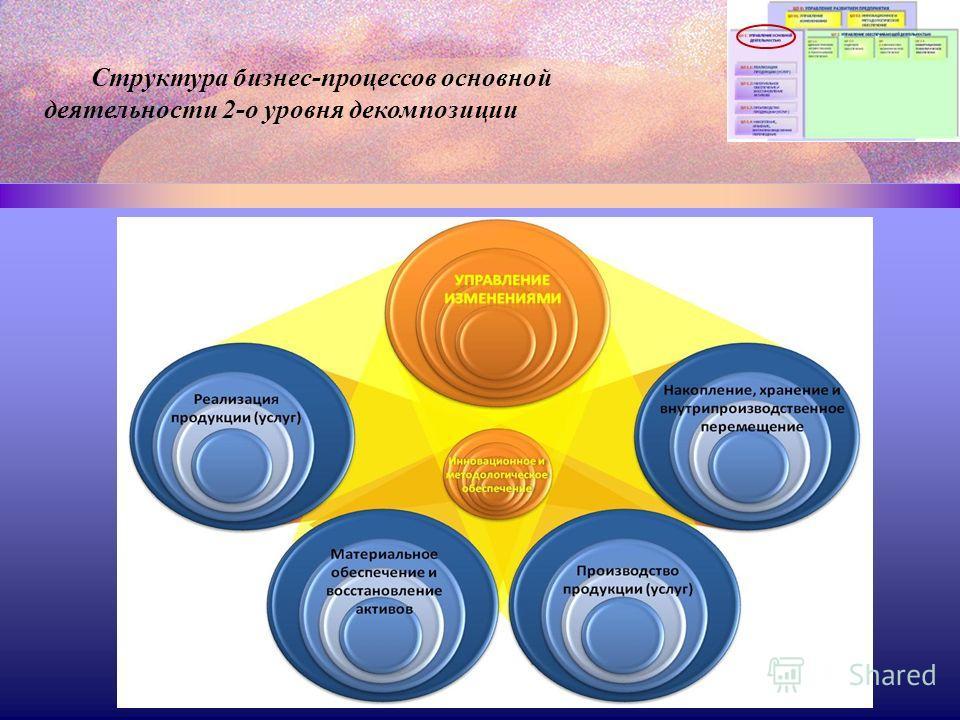Структура бизнес-процессов основной деятельности 2-о уровня декомпозиции