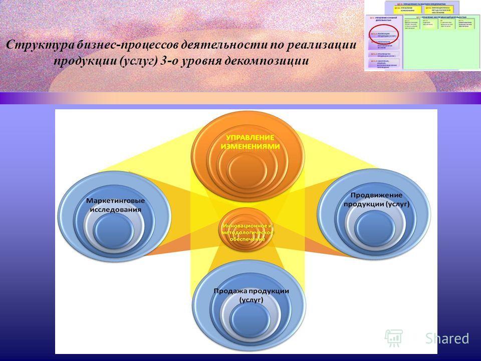 Структура бизнес-процессов деятельности по реализации продукции (услуг) 3-о уровня декомпозиции
