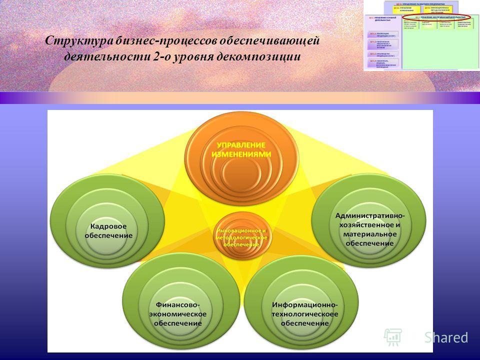 Структура бизнес-процессов обеспечивающей деятельности 2-о уровня декомпозиции