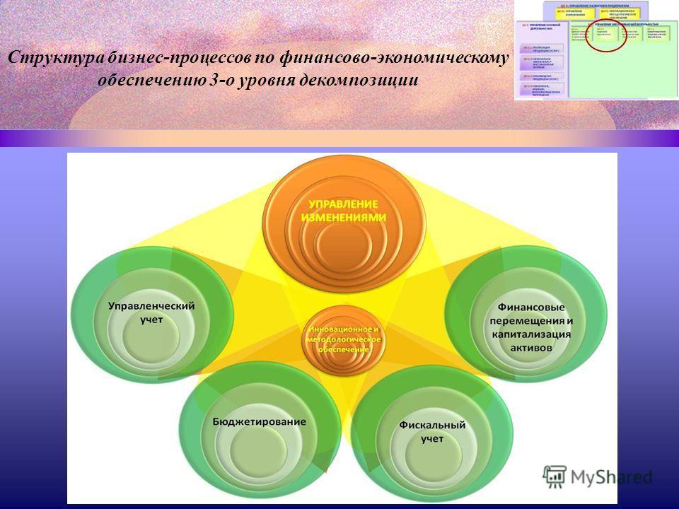 Структура бизнес-процессов по финансово-экономическому обеспечению 3-о уровня декомпозиции