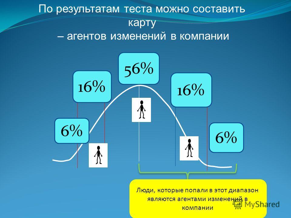 По результатам теста можно составить карту – агентов изменений в компании 6% 16% 56% Люди, которые попали в этот диапазон являются агентами изменений в компании