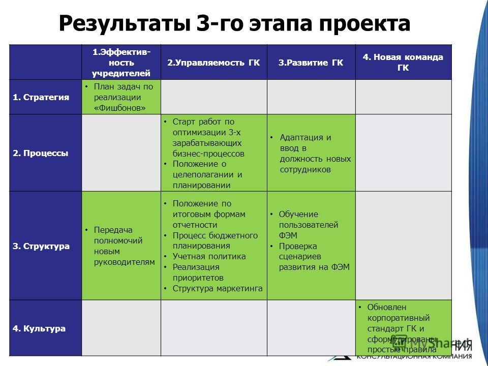 Результаты 3-го этапа проекта 15 1.Эффектив- ность учредителей 2.Управляемость ГК3.Развитие ГК 4. Новая команда ГК 1. Стратегия План задач по реализации «Фишбонов» 2. Процессы Старт работ по оптимизации 3-х зарабатывающих бизнес-процессов Положение о