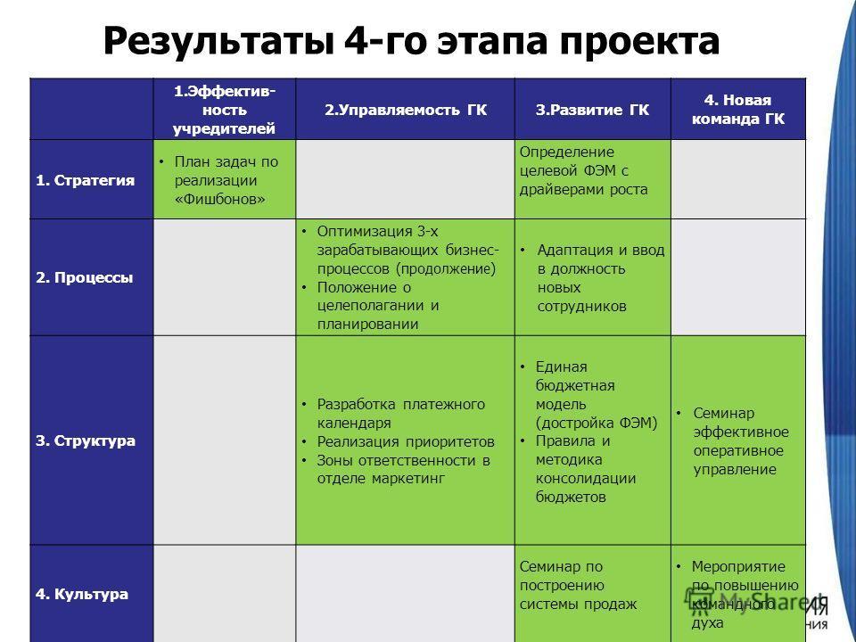 Результаты 4-го этапа проекта 1.Эффектив- ность учредителей 2.Управляемость ГК3.Развитие ГК 4. Новая команда ГК 1. Стратегия План задач по реализации «Фишбонов» Определение целевой ФЭМ с драйверами роста 2. Процессы Оптимизация 3-х зарабатывающих биз