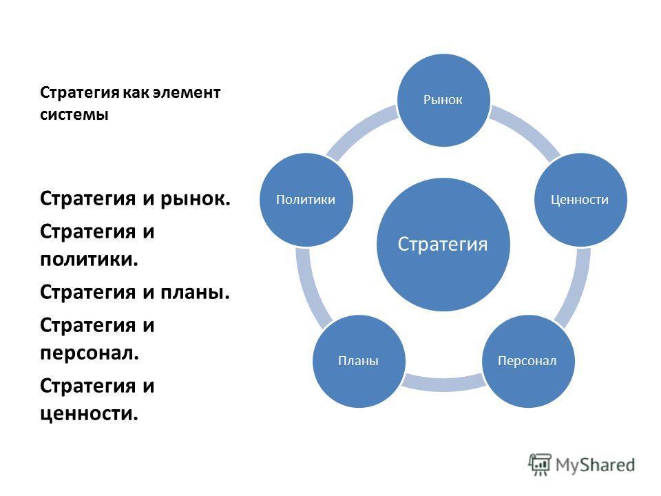 Стратегия как элемент системы Стратегия РынокЦенностиПерсоналПланыПолитики Стратегия и рынок. Стратегия и политики. Стратегия и планы. Стратегия и персонал. Стратегия и ценности.