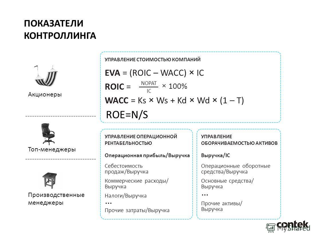 Акционеры ПОКАЗАТЕЛИ КОНТРОЛЛИНГА Топ-менеджеры Производственные менеджеры УПРАВЛЕНИЕ СТОИМОСТЬЮ КОМПАНИЙ EVA = (ROIC – WACC) × IC ROIC = NOPAT IC × 100% WACC = Ks × Ws + Kd × Wd × (1 – T) ROE=N/S УПРАВЛЕНИЕ ОПЕРАЦИОННОЙ РЕНТАБЕЛЬНОСТЬЮ Операционная