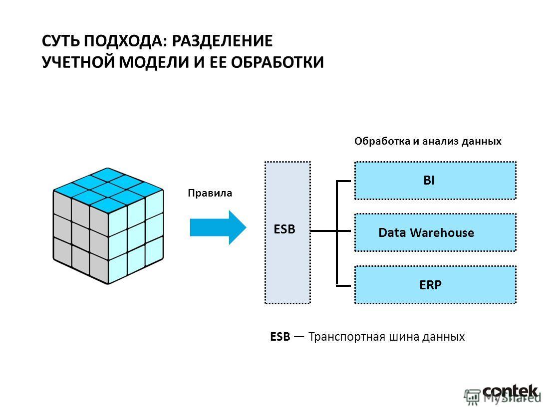 ESB Транспортная шина данных Правила Обработка и анализ данных ESB BI Data Warehouse ERP СУТЬ ПОДХОДА: РАЗДЕЛЕНИЕ УЧЕТНОЙ МОДЕЛИ И ЕЕ ОБРАБОТКИ