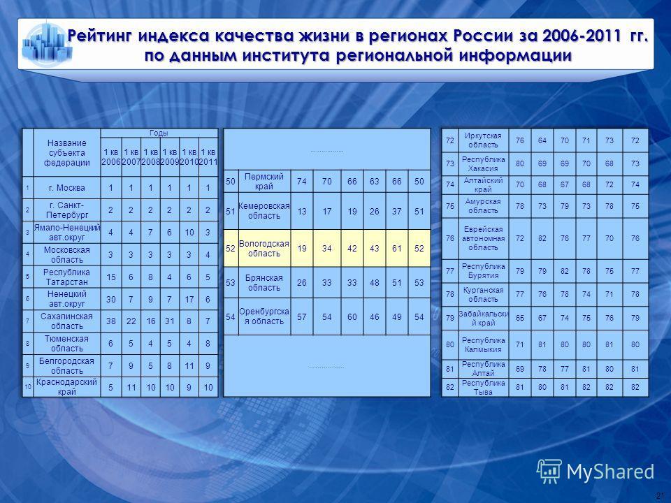 21 Рейтинг индекса качества жизни в регионах России за 2006-2011 гг. по данным института региональной информации