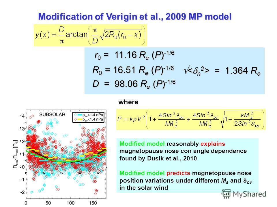 Modification of Verigin et al., 2009 MP model r 0 = 11.16 R e (P) -1/6 R 0 = 16.51 R e (P) -1/6 D = 98.06 R e (P) -1/6 = 1.364 R e = 1.364 R e where Modified model reasonably explains magnetopause nose con angle dependence found by Dusik et al., 2010