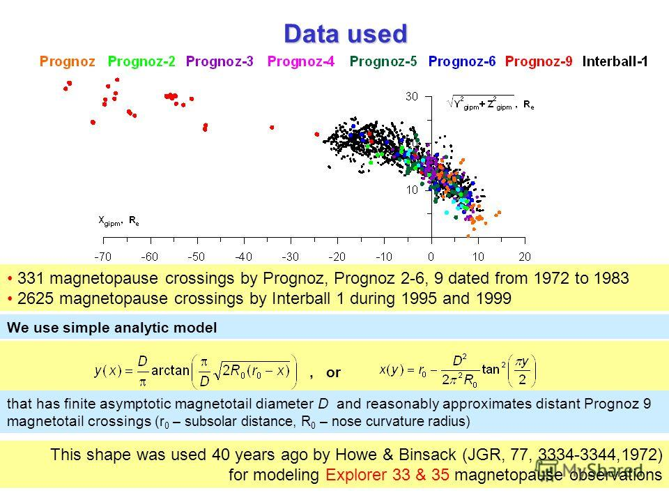 331 magnetopause crossings by Prognoz, Prognoz 2-6, 9 dated from 1972 to 1983 2625 magnetopause crossings by Interball 1 during 1995 and 1999 Data used, or We use simple analytic model that has finite asymptotic magnetotail diameter D and reasonably