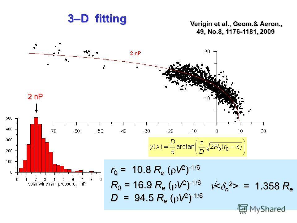 3–D fitting 2 nP r 0 = 10.8 R e ( V 2 ) -1/6 R 0 = 16.9 R e ( V 2 ) -1/6 D = 94.5 R e ( V 2 ) -1/6 = 1.358 R e = 1.358 R e Verigin et al., Geom.& Aeron., 49, No.8, 1176-1181, 2009