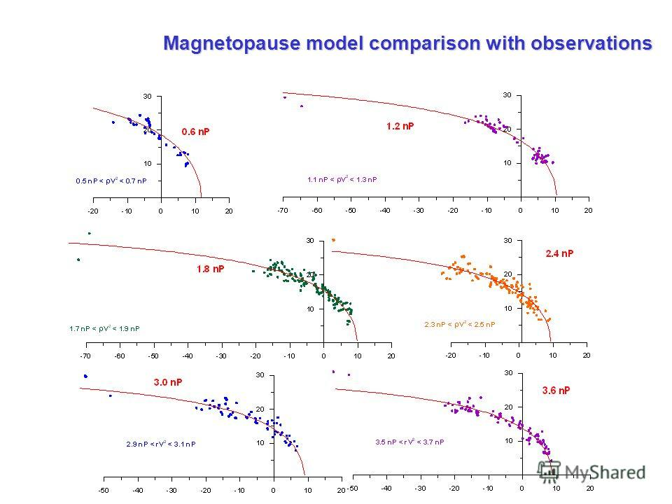 Magnetopause model comparison with observations