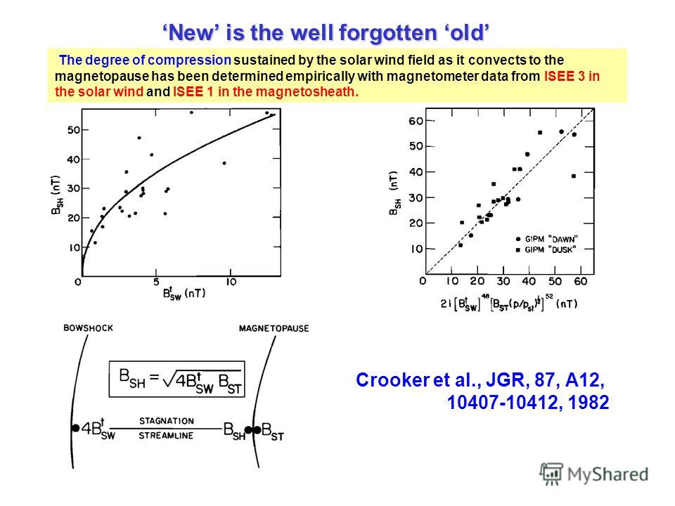 New is the well forgotten old The degree of compression sustained by the solar wind field as it convects to the magnetopause has been determined empirically with magnetometer data from ISEE 3 in the solar wind and ISEE 1 in the magnetosheath. Crooker