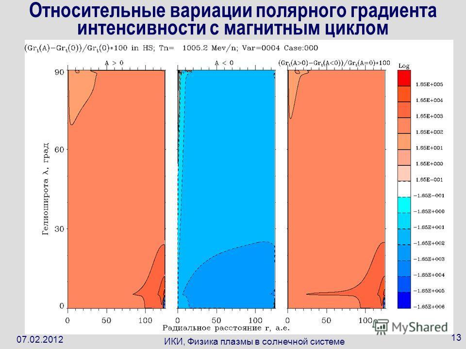 07.02.2012 ИКИ, Физика плазмы в солнечной системе 13 Относительные вариации полярного градиента интенсивности с магнитным циклом