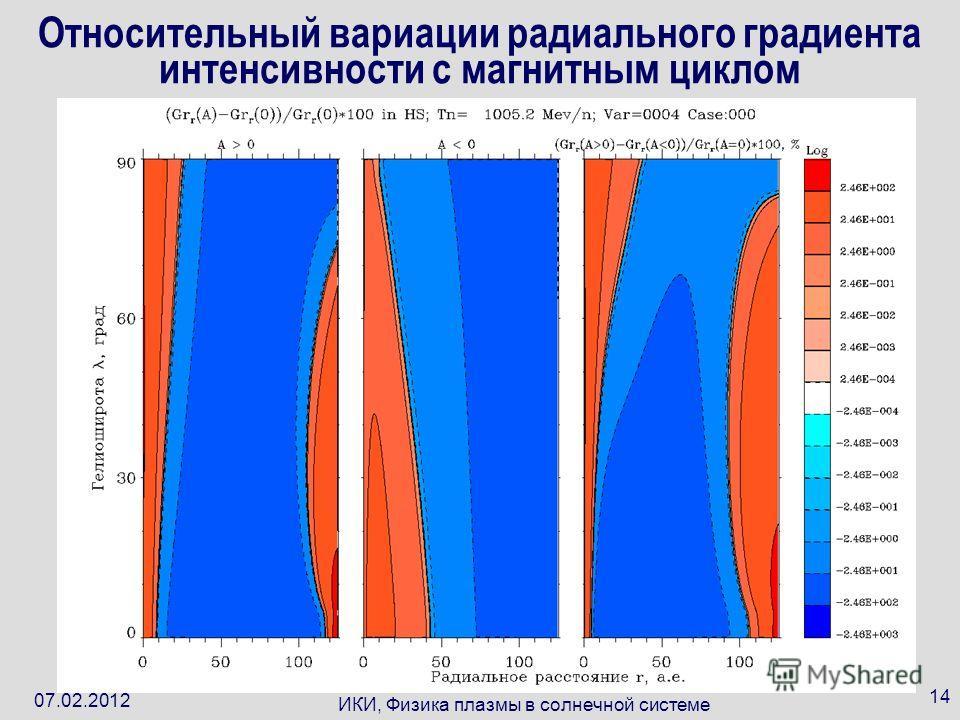 07.02.2012 ИКИ, Физика плазмы в солнечной системе 14 Относительный вариации радиального градиента интенсивности с магнитным циклом