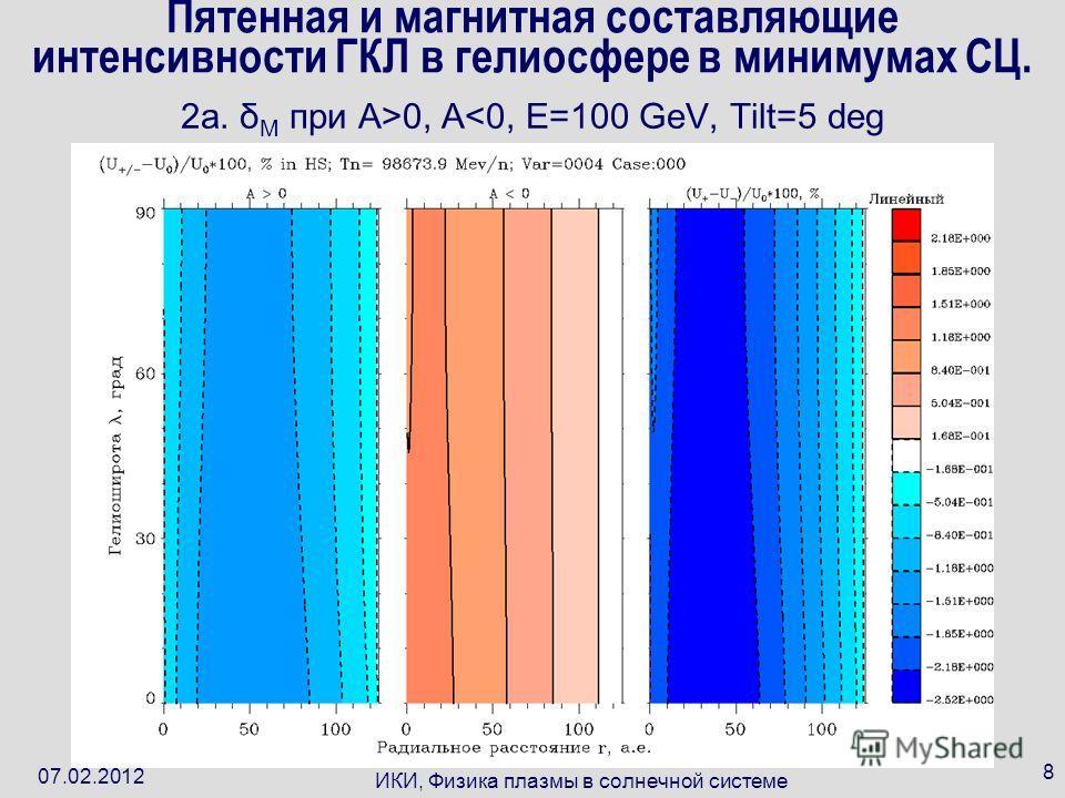 07.02.2012 ИКИ, Физика плазмы в солнечной системе 8 Пятенная и магнитная составляющие интенсивности ГКЛ в гелиосфере в минимумах СЦ. 2a. δ M при A>0, A