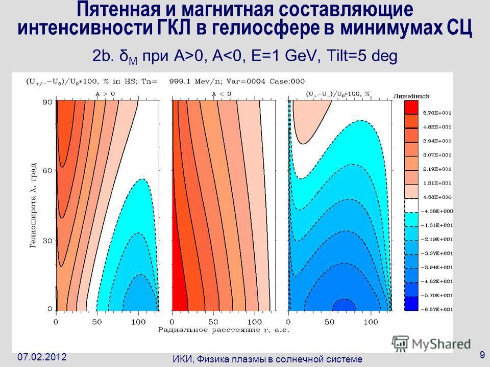 07.02.2012 ИКИ, Физика плазмы в солнечной системе 9 Пятенная и магнитная составляющие интенсивности ГКЛ в гелиосфере в минимумах СЦ 2b. δ M при A>0, A