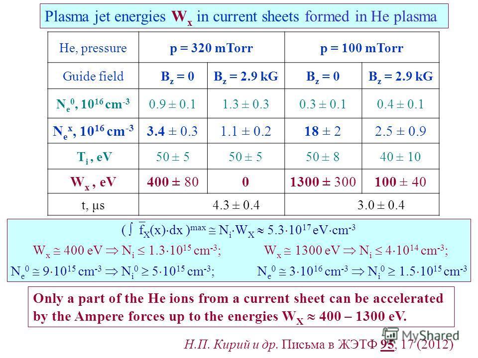 He, pressurep = 320 mTorrp = 100 mTorr Guide field B z = 0B z = 2.9 kGB z = 0B z = 2.9 kG N e 0, 10 16 cm -3 0.9 ± 0.11.3 ± 0.30.3 ± 0.10.4 ± 0.1 N e x, 10 16 cm -3 3.4 ± 0.31.1 ± 0.218 ± 22.5 ± 0.9 T i, eV50 ± 5 50 ± 840 ± 10 W x, eV400 ± 8001300 ±