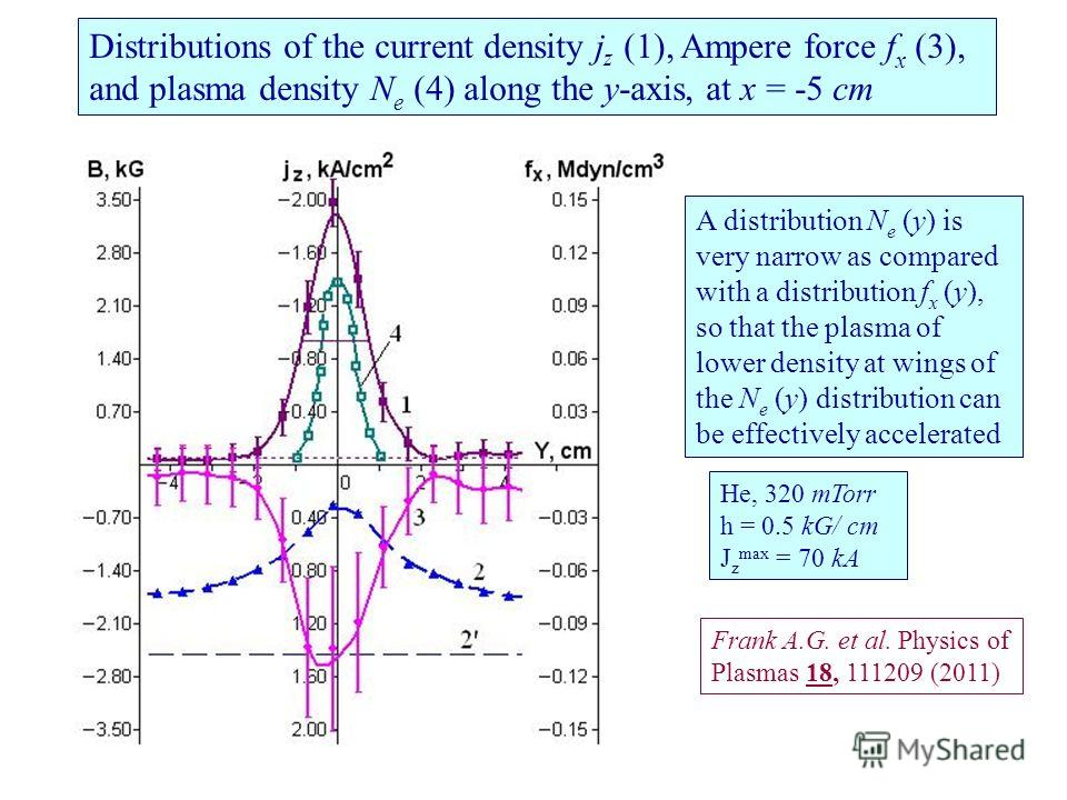 Distributions of the current density j z (1), Ampere force f x (3), and plasma density N e (4) along the y-axis, at x = -5 cm A distribution N e (y) is very narrow as compared with a distribution f x (y), so that the plasma of lower density at wings