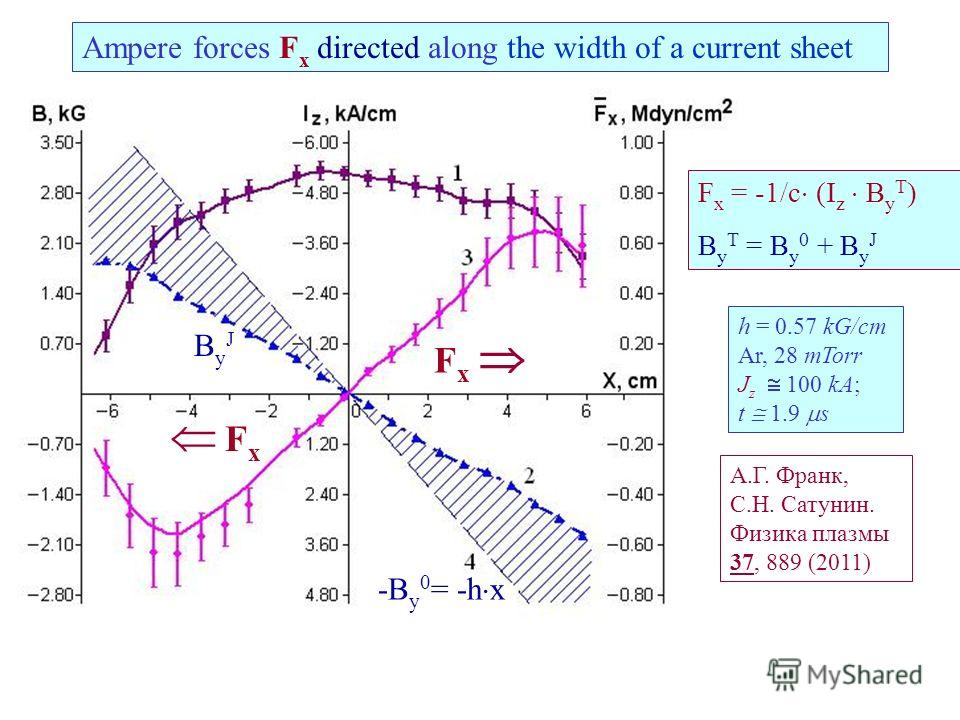 F x Ampere forces F x directed along the width of a current sheet h = 0.57 kG/cm Ar, 28 mTorr J z 100 kA; t 1.9 s А.Г. Франк, C.Н. Сатунин. Физика плазмы 37, 889 (2011) ByJByJ -B y 0 = -h x F x = -1/c (I z B y T ) B y T = B y 0 + B y J