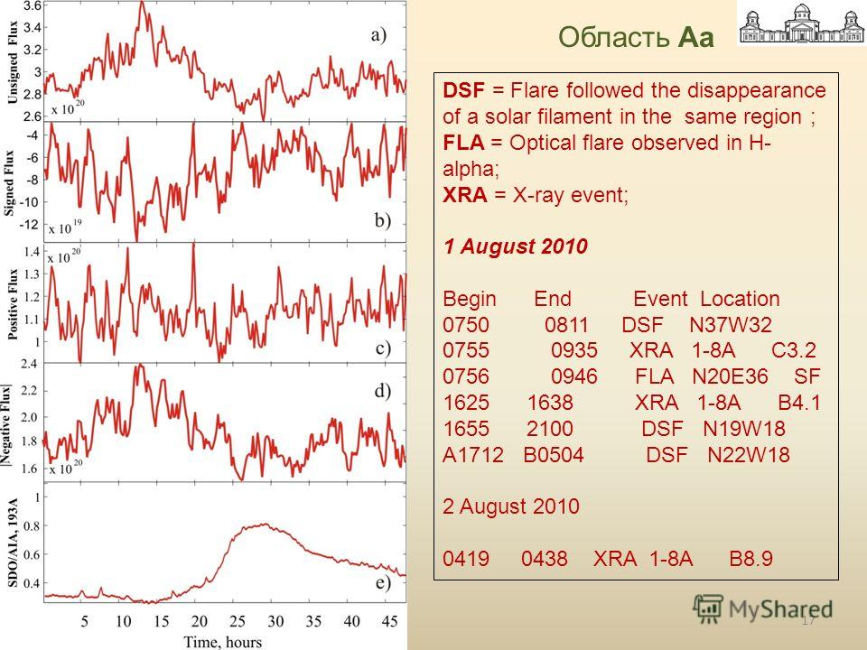 DSF = Flare followed the disappearance of a solar filament in the same region ; FLA = Optical flare observed in H- alpha; XRA = X-ray event; 1 August 2010 Begin End Event Location 0750 0811 DSF N37W32 0755 0935 XRA 1-8A C3.2 0756 0946 FLA N20E36 SF 1