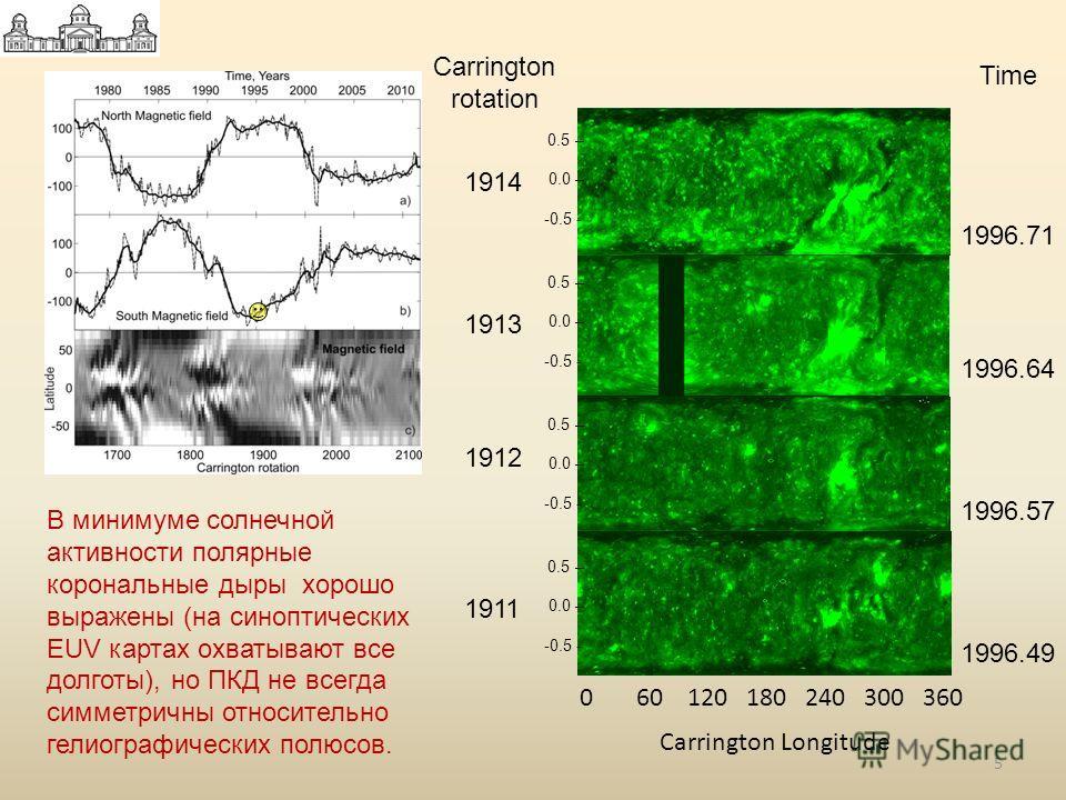 1996.49 1996.57 1996.64 1996.71 1911 1912 1913 1914 0.5 – 0.0 – -0.5 - 0.5 – 0.0 – -0.5 - 0.5 – 0.0 – -0.5 - 0.5 – 0.0 – -0.5 - 0 60 120 180 240 300 360 Carrington Longitude Carrington rotation Time В минимуме солнечной активности полярные корональны